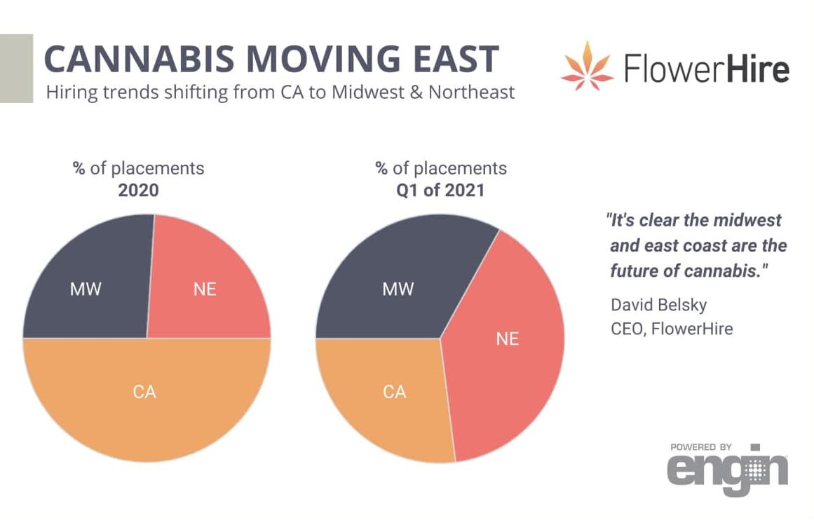 Data showing the shift in cannabis hiring trends from west coast to east coast.