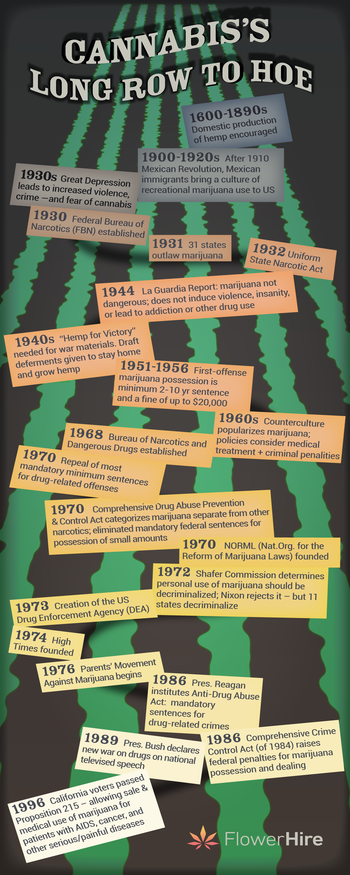 a timeline of the history of cannabis in America